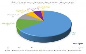 نظرسنجی از فعالان شبکه مجازی به مناسبت روز مجلس